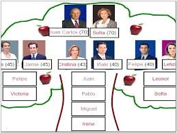 Family Tree Example Download Free Online Maker Template Timeline ...