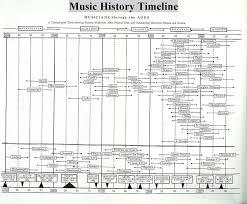 Classical Charts