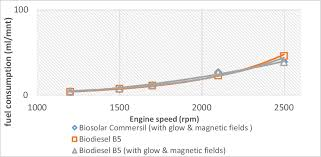 Fuel Consumption Comparison Chart Comparison Of Fuel Consumption Chart Naif F Et Al 2011 And