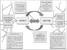 Data Flow Diagram Of Clinic Appointment Scheduling System
