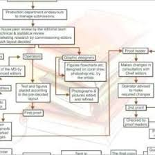 Chore Chart Samples Research Flow Chart Example Methodology Flow Chart Example