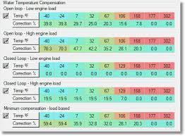 Hondata S300 Programmable Ecu Guide