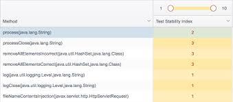 Tsi Score Chart Test Stability Index 2 0 Parasoft Dtp 5 3 2 Parasoft