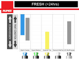 Meguiars Cutting Compound Chart Rupes Pad And Compound Recommendation Charts