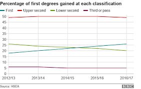 Degrees To Percent Chart First Class Honours For A Quarter Of Uk Graduates Bbc News