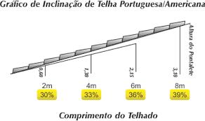 A inclinação mínima para qualquer telhado é de 25%, pois essa inclinação é ideal para que não haja problemas na cobertura. Telha Portuguesa Do Colonial Ao Conteporaneo