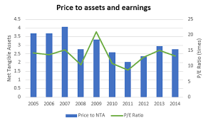 Westpac Share Price Chart The 5 Charts Westpac Banking Corp Shareholders Need To See