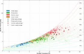 Dutch Outdoor Climate Data Plotted In The Psychrometric