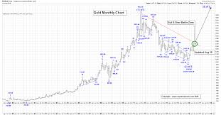 Gold Elliott Wave Charts Elliott Wave Counts For Gold S P500 And Gdx Gold Eagle