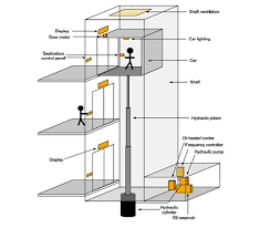 hydraulic elevators basic components ~ electrical knowhow Elevator Wiring Diagram hydraulic elevators (push elevators) types elevator wiring diagram free