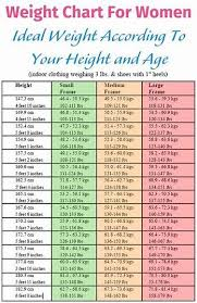 Weight Chart In Kg According To Height Image Result For Weight Chart For Women Over 60 Ideal