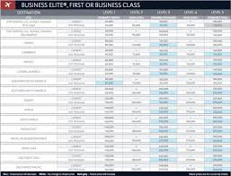 Delta Skymiles Chart Delta 2015 Skymiles Award Chart One Mile At A Time