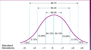 Standard Iq Chart Standard Scores Iq Chart Use The Normal Distribution