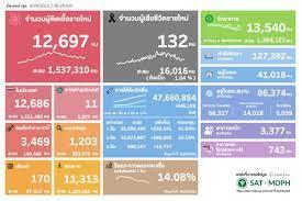 ยอดโควิดวันนี้ ติดเชื้อเพิ่ม 12,697 ราย เสียชีวิต 132 คน หายป่วย