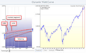 Why Is Everybody Talking About The Yield Curve What Is All