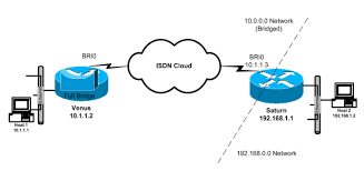 using ppp half bridging to connect routed and bridged networks cisco repeater in computer network at Bridge Network Connection Diagram