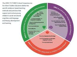 Competencies Meaning Zero To Three Critical Competencies For Infant Toddler Educators
