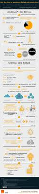 cloud computing essay best images about cloud computing in the  best images about cloud computing in the clouds le cloud computing en chiffres cloudcomputing cloud infographie