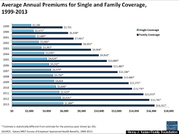 Of Course Health Insurance Will Cost More Next Year It Does