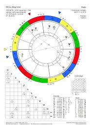 Natalchart Moricz Zsigmond Natal Charts Birth Chart