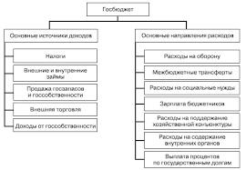 Вопрос Федеральный бюджет Ответ Главным денежным фондом страны  Основные виды доходов и расходов федерального бюджета РФ