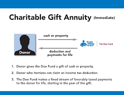a charitable gift annuity is simply an arrangement whereby in exchange for your gift of cash stock or other property we agree to make fixed payments for