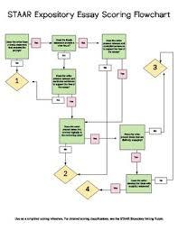 Flow Chart Rubric Staar Expository Essay Scoring Flowchart