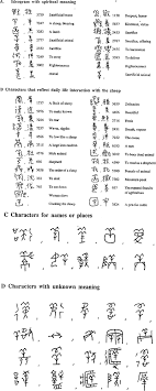 it is also possible that the ancient chinese once shared the same sacrificial system as the postdiluvian descendants of noah before their ancestors went to