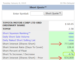 Toyota Stock Price History Chart Toyota Motor Corporation Quarterly Performance Review And