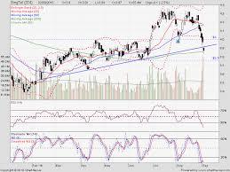 Singtel Price Chart The Market Oculus Company Analysis Singtel Ticker Z74 Si