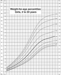 Who Percentile Charts Weight For Age Percentiles Girls 2 To 20 Years Cdc Growth