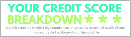 What Your Credit Score Range Really Means Loans Canada
