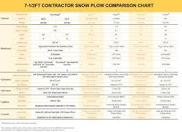 snow plow wiring diagram on boss snow plow power ground wiring blizzard snow plow wiring harness meyer snow plow for jeep wiring diagram meyer snow plow e