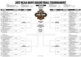 Bracket For Ncaa Basketball Tournament So Predictable An Ncaa Tournament Without Bracket Busters Insider