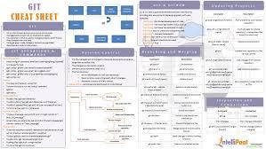 Refference Sheet Git Cheat Sheet Intellipaat Blog