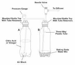 diy co2 system using citric acid baking soda