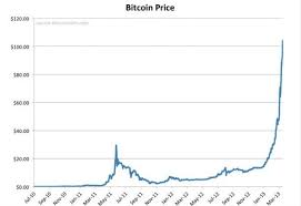 Bitcoin Trend Chart Bitcoin Charts How To Read Them Bitcoinchaser
