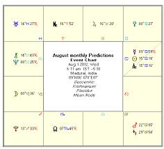 Moon Sign Chart 2012 Astrology August 2012 Monthly Horoscope Rasi Phalalu