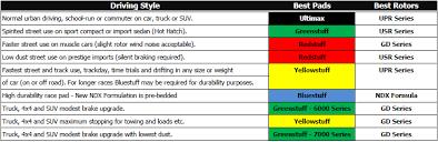 Ebc Brake Pads Chart Formula Friction Performance Brakes Clutches Brake Pads