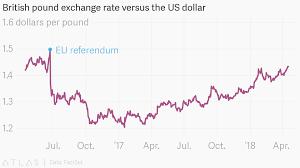 British Pound Exchange Rate Versus The Us Dollar