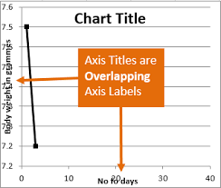 Resize The Plot Area In Excel Chart Titles And Labels Overlap