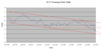 Ten Year Treasury Yield Historical Chart 10 Year Treasury Rates Historical Chart Close Prediction