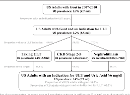 Figure 1 From Gout Urate Lowering Therapy And Uric Acid