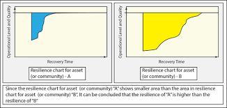 Building Resilience Wbdg Whole Building Design Guide