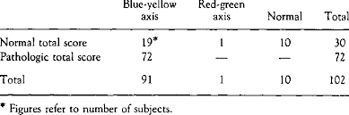 Munsell Color Chart Test Total Score Of Errors In The Farnsworth Munsell 100 Hue Test
