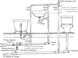 island vent plumbing venting sink drain how to vent a washing machine drain pipe kitchen sink drain diagram kitchen sink plumbing ings island sink