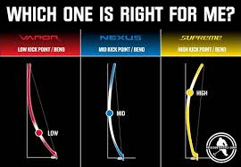 Bauer Skate Fit Chart Bauer Vapor Supreme Nexus Which One Is Right For Me