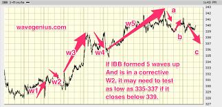 10 09 17 Elliott Wave Chart Updates For Etfs Ibb Nugt