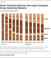 asians projected to bee the largest immigrant group surping hispanics