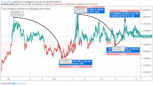 Lisk Price Analysis Will Lisk Lsk Price Pick Up The Bull